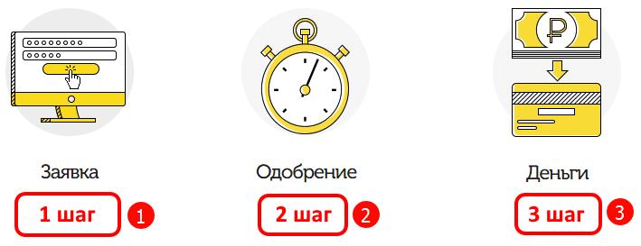 Займ онлайн